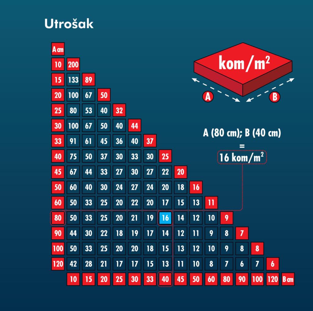skala-utroska-nivelatora-plocica